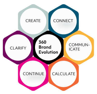 360 brand evolution infographic small business marketing consulting vancouver wa