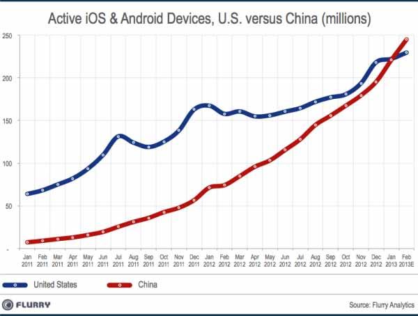 smartdevice_installedbase_china_vs_us_feb2013