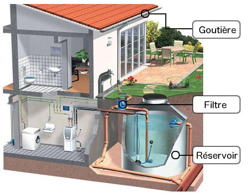 Avantages d'installer un système de récupération des eaux ...
