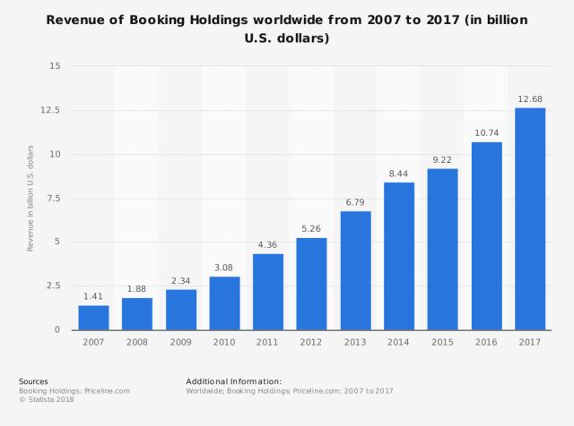 Usa Booking.com pero aprovecha canales más rentables, VENBO