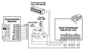 VIZIT Doorphones & Video Doorphones Access Control Systems
