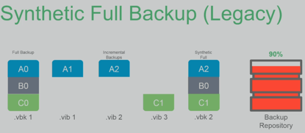 Veeam Backup and Replication 9.5 Released - Download Now ...