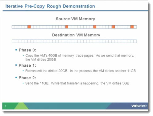 iterative precopy in vMotion