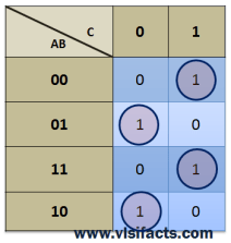 K-Map Even Parity Generator