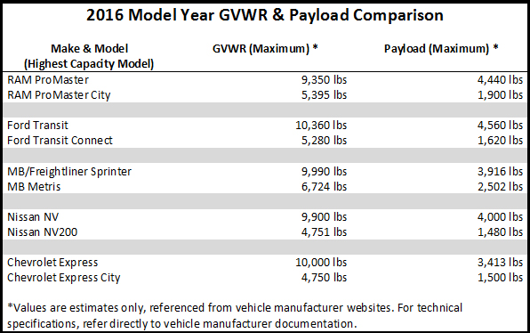 Permissible Federal Gross Loads For Vehicles
