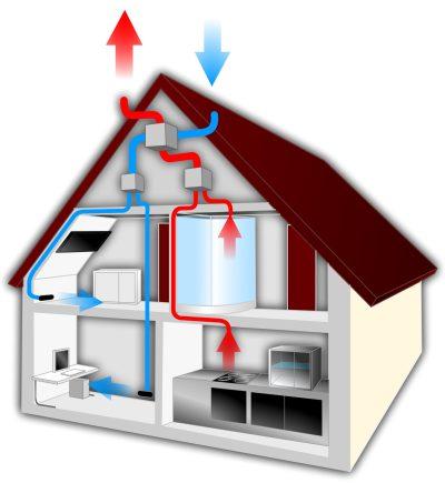 le principe de la ventilation double flux