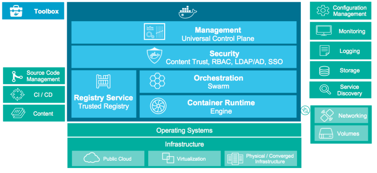 Docker Datacenter (DDC) and Container as a Service (CaaS) – Contlization