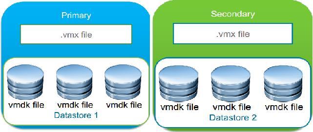 vSphere 6.0 - FT_2