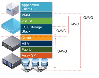 VMwareGuruZ | Troubleshooting Storage Performance in vSphere