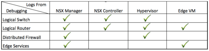 NSX Logs Table