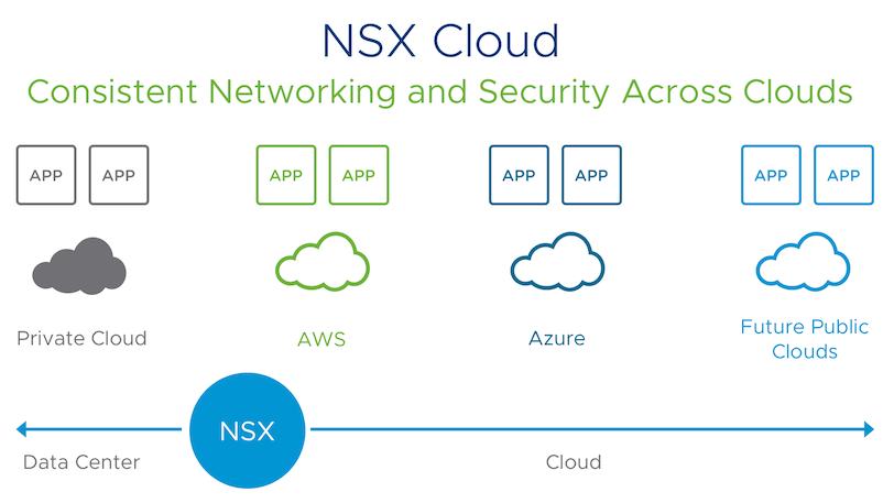 NSX Cloud