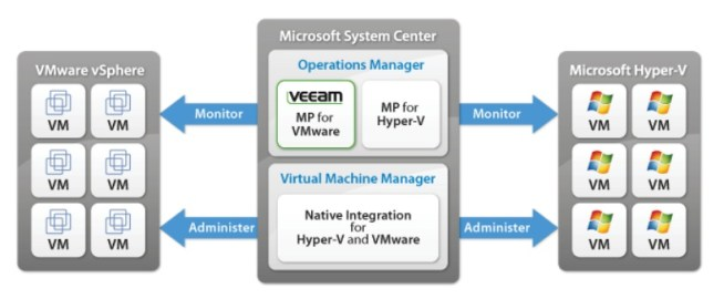Veeam Management Pack Integration