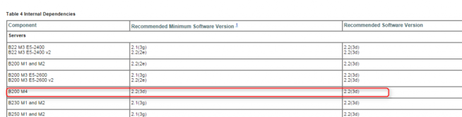 Upgrade UCS Firmware | FlexPodSolution