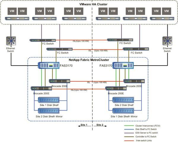 fabricmetro cluster overview