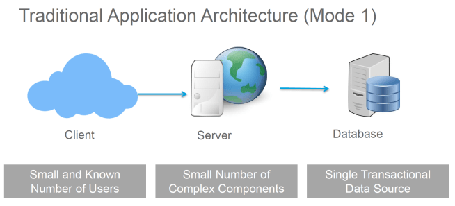 traditional application architecture Mode 1