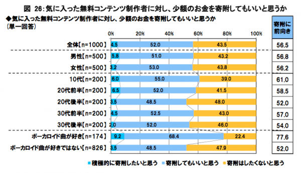 Demographic breakdown illustrating the percentage of people in each category strongly wanting (cyan) to make a small donation to providers of free content, wouldn't mind donating (lavender) and would not like to donate (yellow).  Going down the rows, the demographics were: everyone, males, females, 12-19 year olds, 20-24 year olds, 25-29 year olds, 30-34 year olds, 35-39 year olds, people who enjoy VOCALOID music and people who do not enjoy VOCALOID music.