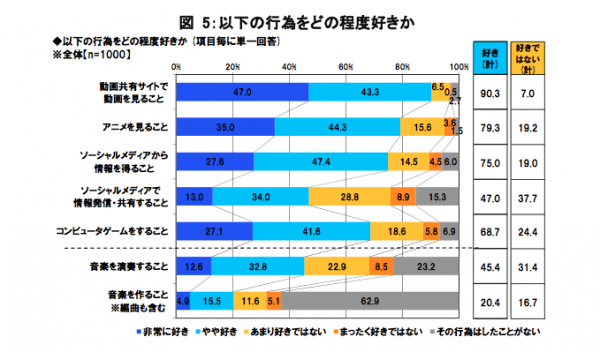 Breakdown of how much respondents enjoyed doing various activities, categorized into greatly enjoy (dark blue), somewhat enjoy (cyan), somewhat do not enjoy (yellow) and do not enjoy at all (orange), with the percentage of people who have never tried said activity in gray.  The activities are video sharing websites, anime, reading social media, posting via social media, playing computer games, playing music and creating music.