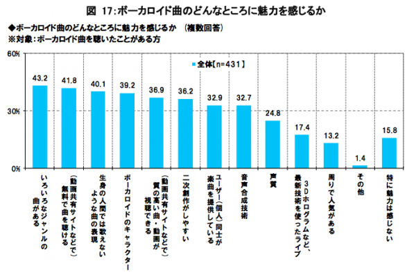 What respondents who have listened to VOCALOID music before found appealing about it.  The reasons given are: genre diversity, ability to listen for free, singing that humans cannot achieve, VOCALOID characters, ability to find high quality songs and videos, ease of making derivative works, peer-to-peer creation, synthesis technology, sound quality, 3D hologram concerts, popularity amongst peers and other reasons, with the final column denoting people who did not find the music appealing.
