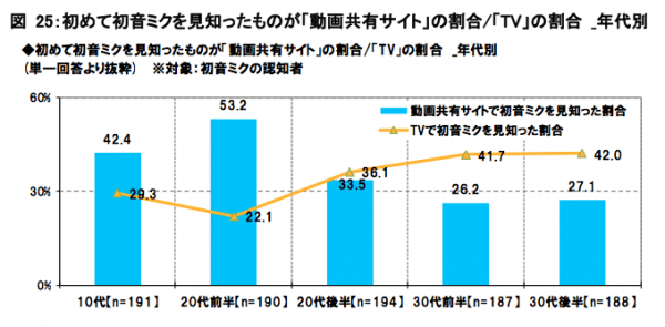 Percentage of people in each age group who first learned about Hatsune Miku via video sharing websites (blue bars) versus television (yellow line).  The age groups are 12-19, 20-24, 25-29, 30-34 and 35-39.