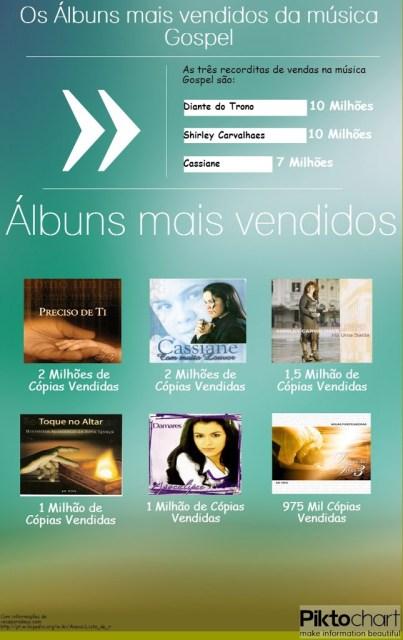 Os álbuns mais vendidos da música Gospel