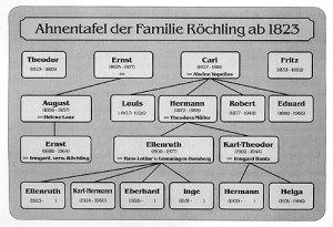 Ahnentafel - Quelle: Die Gründerfamilie Röchling