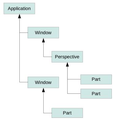 Context hierarchy with OSGi