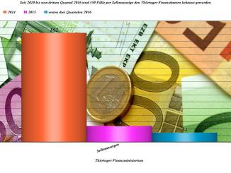 Thüringer Finanzministerin: Heike Taubert zu Zahl der Selbstanzeigen und Aufgaben der Steuerpolitik