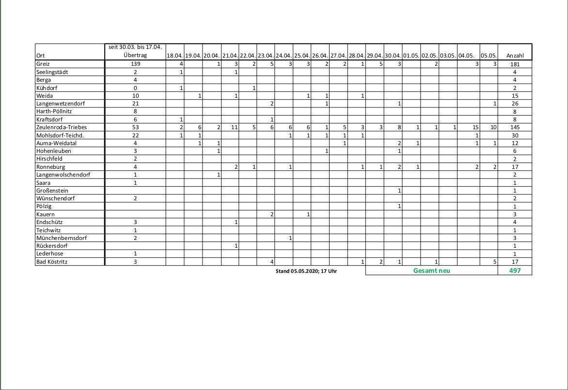 Corona Fallzahlen LK Greiz 05.05.2020