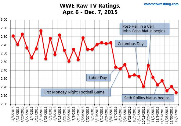 Vince McMahon Please Retire