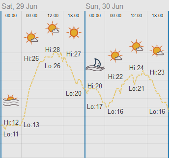 Weather measurements from the weekend. Daytime high od 28 and low of 26 for saturday and between 24 and 21 for sunday.