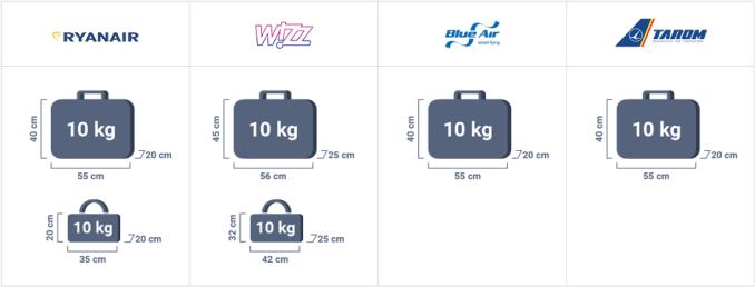 Dimensiuni bagaje