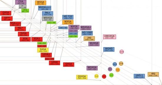 Display Resolution Chart