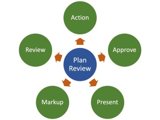 Plan review - 5 functions - Volanti