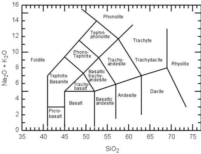 How the composition of the crust may affect volcanism volcanocafe a tas diagram total alkali versus silica tas diagram another way ccuart Gallery