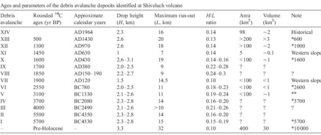 """Table of 15 charted debris avalanches at Shiveluch volcano, Kamchatka. Two problems immediately become apparent: First, at what point does a """"debris avalanche"""" constitute an """"edifice"""" or """"flank collapse""""? Second, while it is clear from a topographical map that there are debris fields surrounding Shiveluch in all directions and particularly to the south, a visual examination by the untrained eye only reveals two or at the outside three flank collapses. (Ponomareva et al 1998)"""