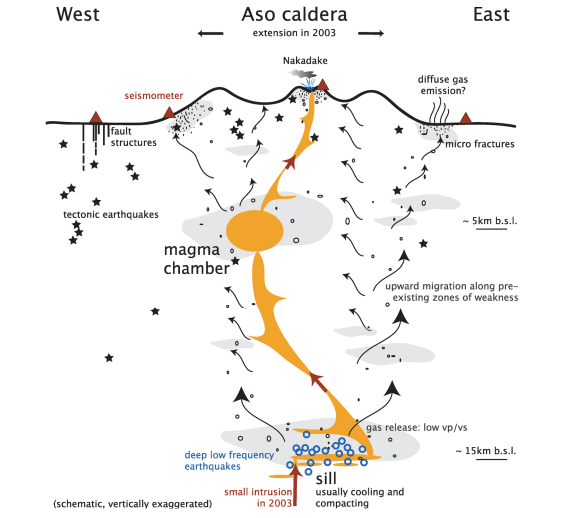 Schematic cross-section of the magmatic system of Mt Aso (Unglert 2011)
