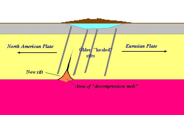 A schematic view of what goes on at the bottom of the Icelandic crust along the MAR. For an explanation of decompression melt, please read the following paragraph! (Author)