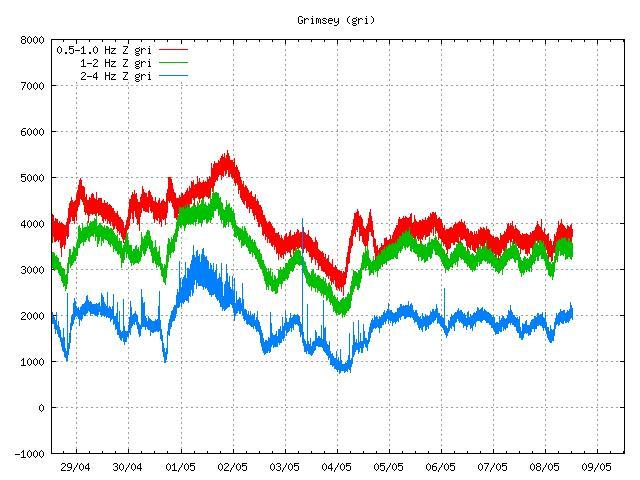 Fig. 1. Tremor at Grimsey SIL-station (gri) (http://hraun.vedur.is/ja/oroi/gri.gif)
