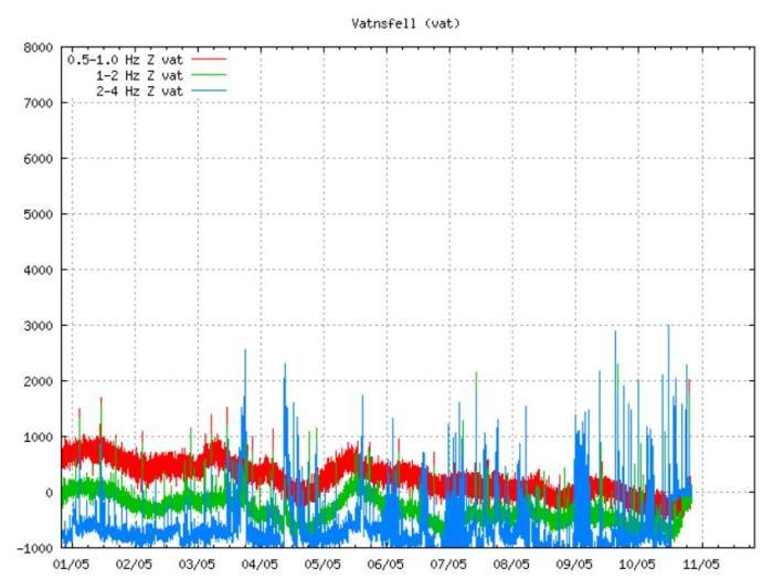 Fig. 7. Tremor at Vatnsfell SIL station May 2012. (http://hraun.vedur.is/ja/oroi/vat.gif)