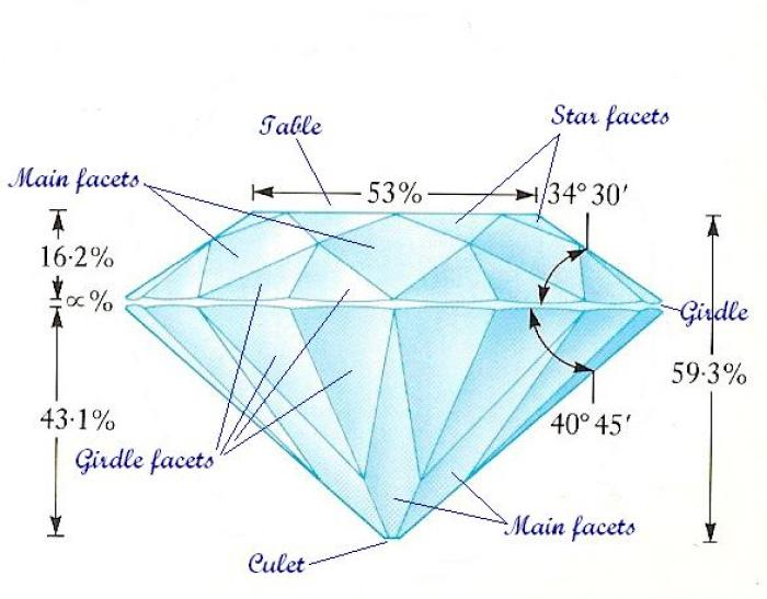 "The 58-facet brilliant cut. The top part of the gem is known as the crown and consists of table, eight crown star facets, eight crown main facets and sixteen crown girdle facets. The bottom part is referred to as the pavilion and consists of sixteen pavilion girdle facets, eight pavilion main facets plus in diamonds usually a tiny flat facet at the bottom to protect the gem from cleavage known as the culet. The percentages are in reference to the maximum width of the gem as measured across the girdle (which separates crown from pavilion) and the angles are those of the crown and pavilion main facets. These are the proportions of the ""Tolkowsky ideal brilliant cut"" for diamonds. (Adapted from Gemstones, Geological Museum)"