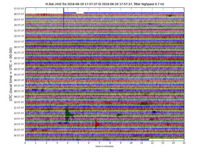 Fedgar drum plot (IMO). At present, the weather is rather heavy which is the reason for the thickness of the lines. Please note that most of the earthquakes shown here are actually teleseisms from more distant quakes, something that can be confused with harmonic tremor by the untrained eye as they are very drawn-out and lack the sharp peaks of the P- and S-waves of regular tectonic earthquakes.