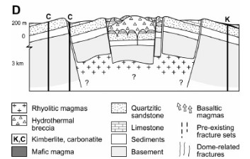 >From The 'eye of Africa': An isolated Cretaceousalkaline-hydrothermal complex Guillaume Matton, Michel Jebrak, 2014,  Journal of African Earth Sciences