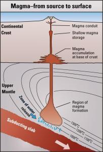 magma_chamber