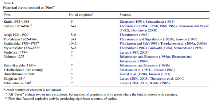 Icelandic eruptions of the past 1200 years which qualify as 'fires'. From Thordarson and Larsen, 2007