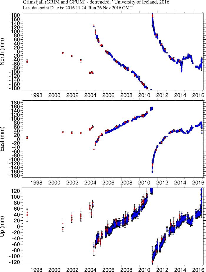 GFUM/GRIM GPS-plot courtesy of Icelandic Met Office.