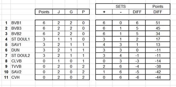 Résultats et classement provisoire UFOLEP 6×6 deuxième journée