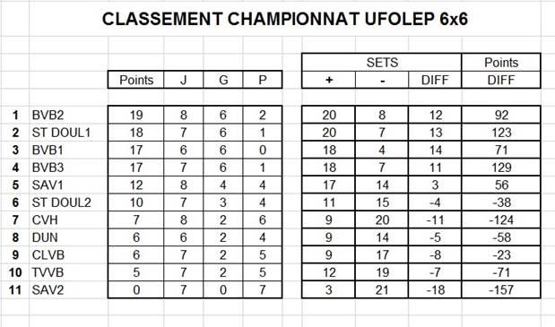 Résultats et classement provisoire UFOLEP 6×6 huitième journée