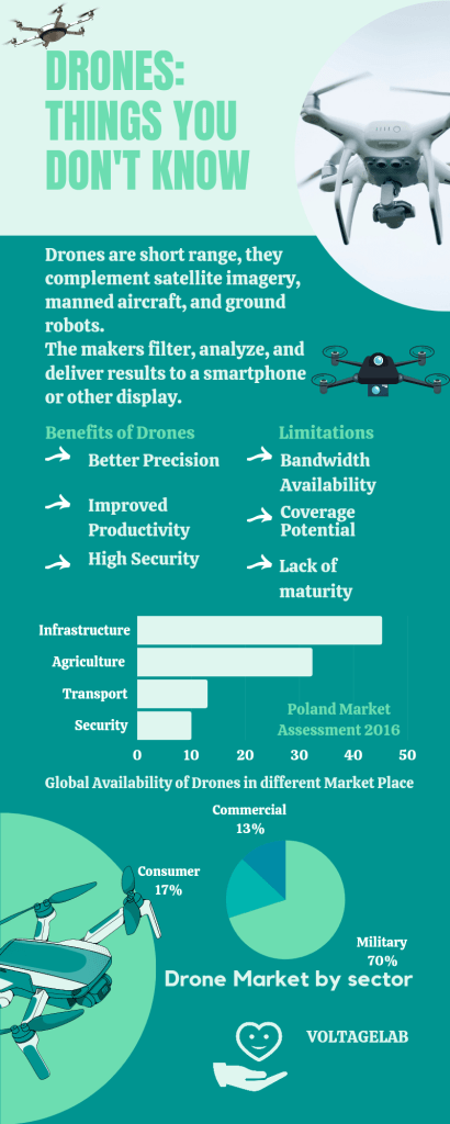 how difficult is it to fly a drone- Drones: Things You don't Know