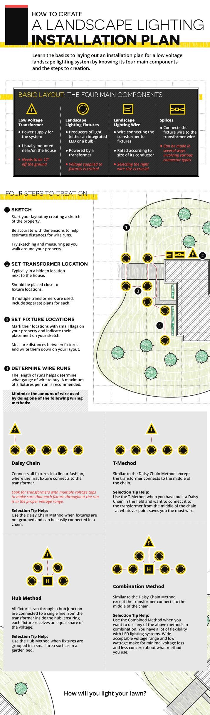 landscape lighting installation plan