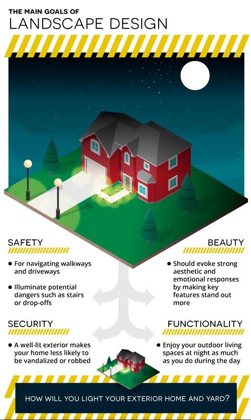 landscape lighting design overview
